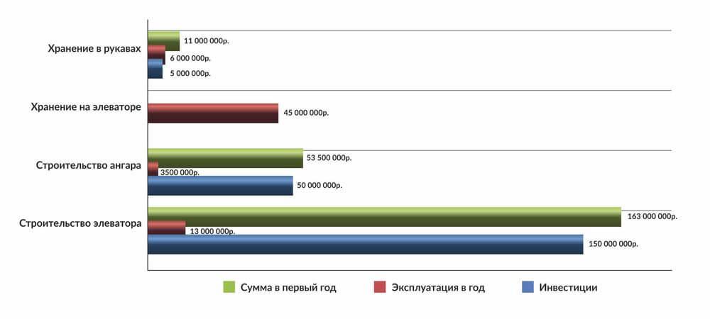 Сравнительный анализ затрат на организацию хранения 50 000 тонн зерна